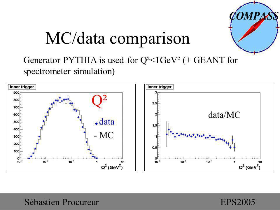MC/data comparison Q² Generator PYTHIA is used for Q²<1GeV² (+ GEANT for spectrometer simulation). data - MC data/MC Sébastien ProcureurEPS2005