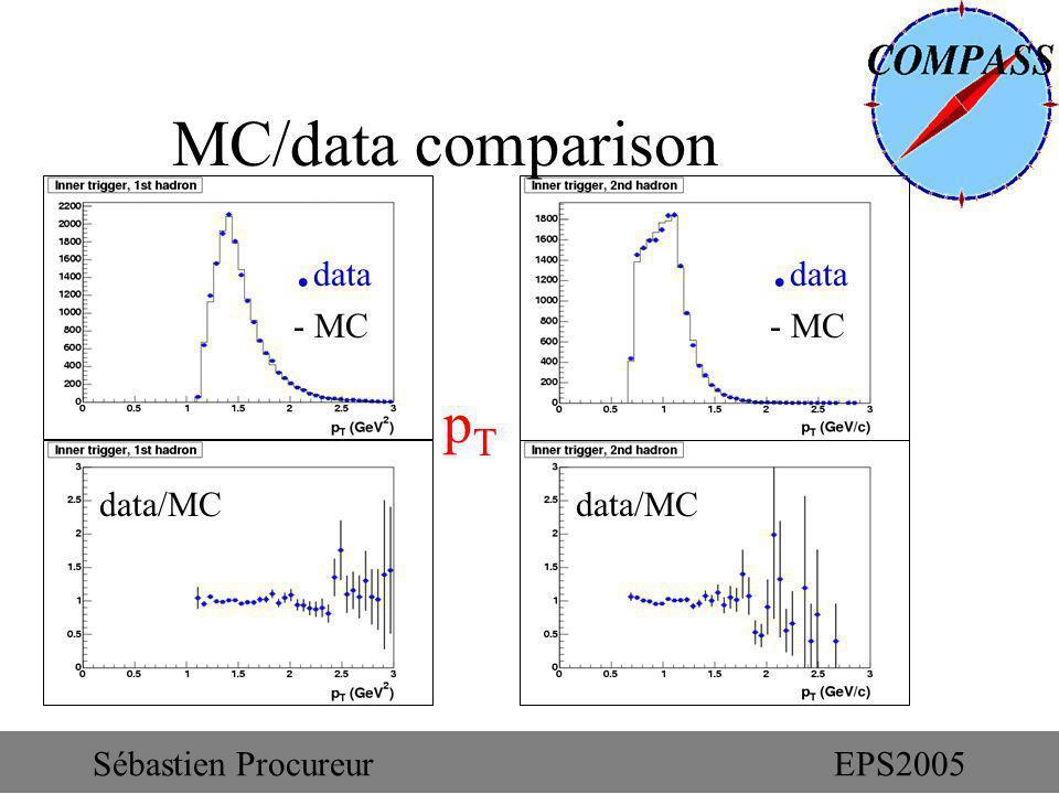 MC/data comparison pTpT. data - MC. data - MC data/MC Sébastien ProcureurEPS2005