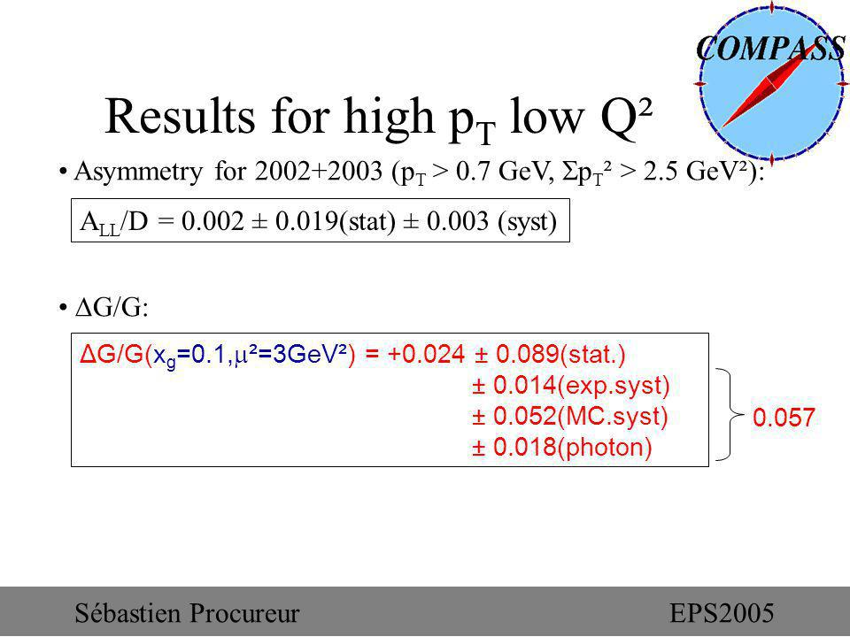Results for high p T low Q² Asymmetry for 2002+2003 (p T > 0.7 GeV, p T ² > 2.5 GeV²): G/G: A LL /D = 0.002 ± 0.019(stat) ± 0.003 (syst) ΔG/G(x g =0.1