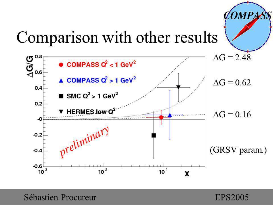 Comparison with other results G = 2.48 G = 0.62 G = 0.16 (GRSV param.) Sébastien ProcureurEPS2005