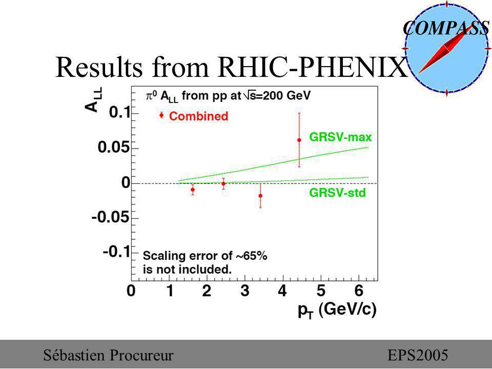 Results from RHIC-PHENIX Sébastien ProcureurEPS2005