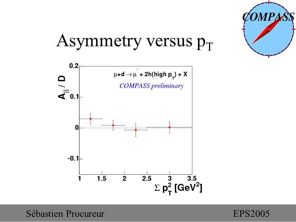 Asymmetry versus p T Sébastien ProcureurEPS2005
