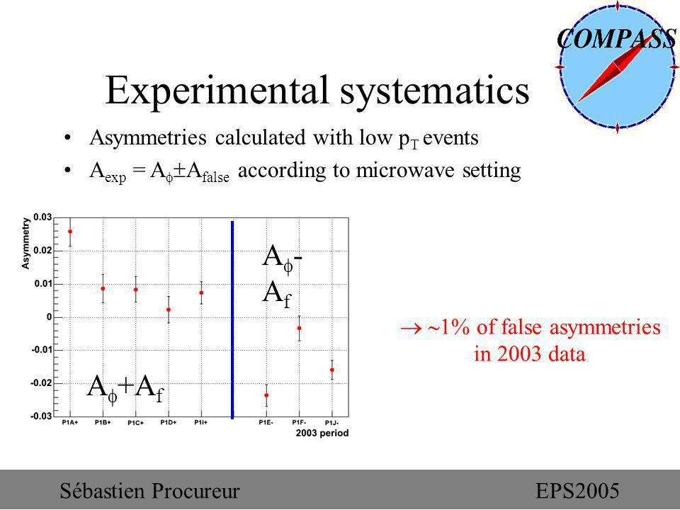 Experimental systematics Asymmetries calculated with low p T events A exp = A A false according to microwave setting A +A f A - A f 1% of false asymme