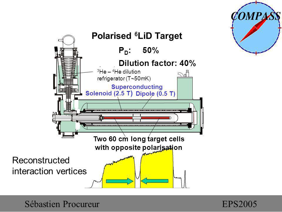 Polarised 6 LiD Target P D : 50% Dilution factor: 40% Two 60 cm long target cells with opposite polarisation Superconducting Solenoid (2.5 T ) 3 He – 4 He dilution refrigerator (T~50mK) Dipole (0.5 T) Reconstructed interaction vertices Sébastien ProcureurEPS2005