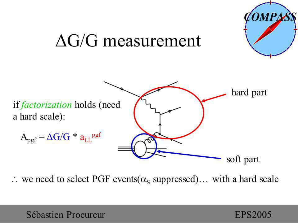 ΔG/G measurement A pgf = ΔG/G * a LL pgf if factorization holds (need a hard scale): we need to select PGF events( S suppressed)… with a hard scale hard part soft part Sébastien ProcureurEPS2005