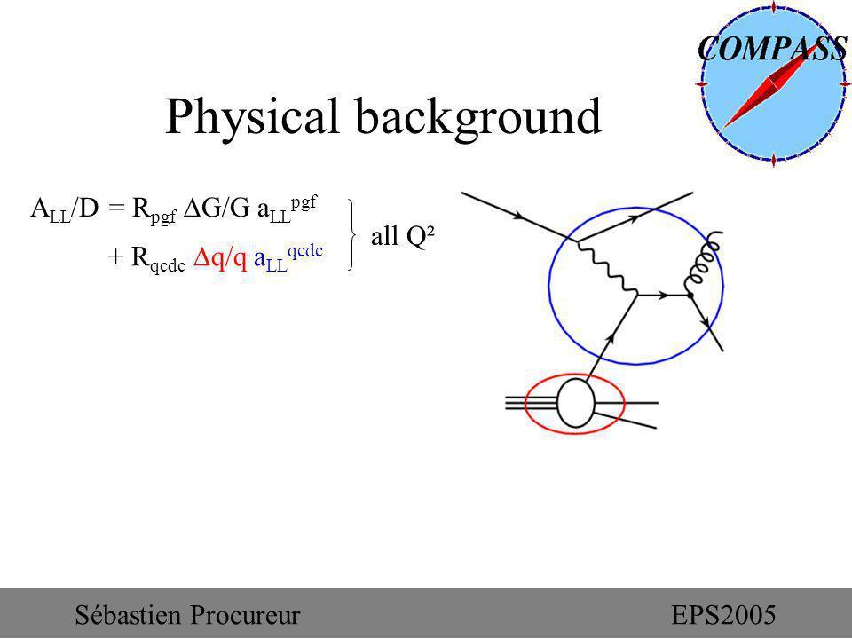 Physical background A LL /D = R pgf G/G a LL pgf + R qcdc q/q a LL qcdc all Q² Sébastien ProcureurEPS2005