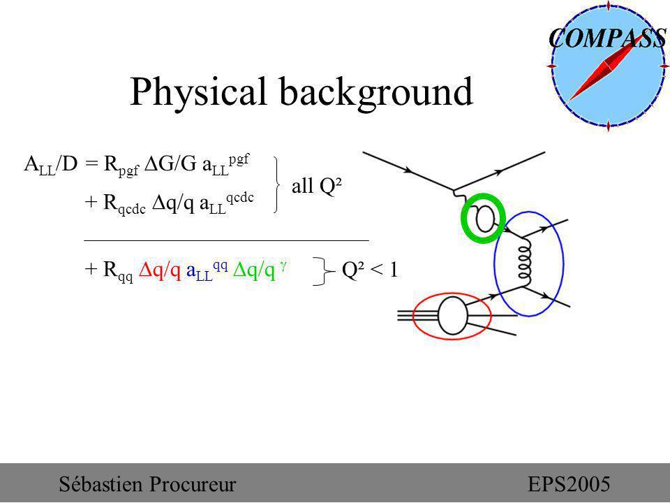 + R qq q/q a LL qq q/q Physical background A LL /D = R pgf G/G a LL pgf + R qcdc q/q a LL qcdc Q² < 1 all Q² Sébastien ProcureurEPS2005