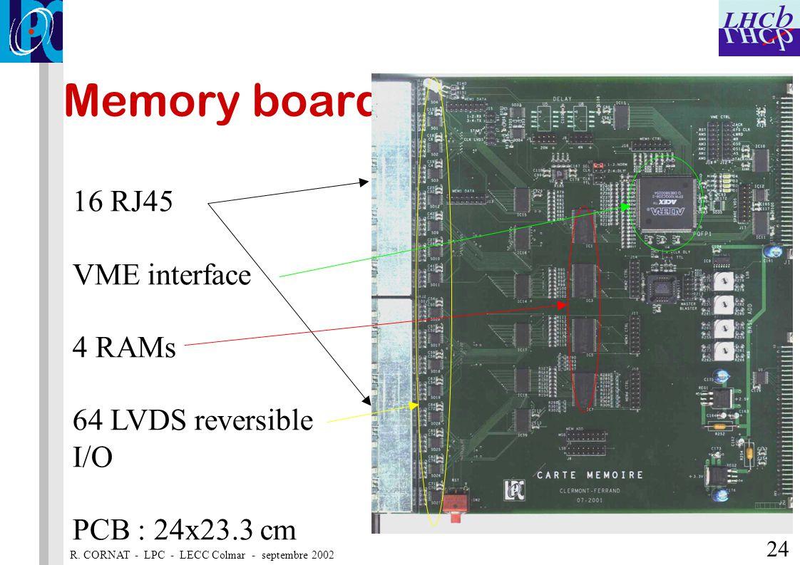 R. CORNAT - LPC - LECC Colmar - septembre 2002 24 Memory board 16 RJ45 VME interface 4 RAMs 64 LVDS reversible I/O PCB : 24x23.3 cm