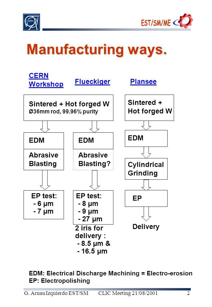 CLIC Meeting 21/08/2001G. Arnau Izquierdo EST/SM2 Manufacturing ways.