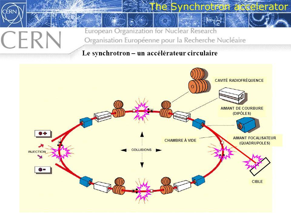 14 The Synchrotron accelerator Le synchrotron – un accélérateur circulaire AIMANT DE COURBURE (DIPÔLES) AIMANT FOCALISATEUR (QUADRUPOLES) CAVITÉ RADIO