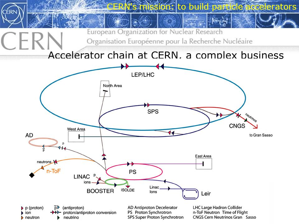 CERN s mission: to build particle accelerators Accelerator chain at CERN, a complex business