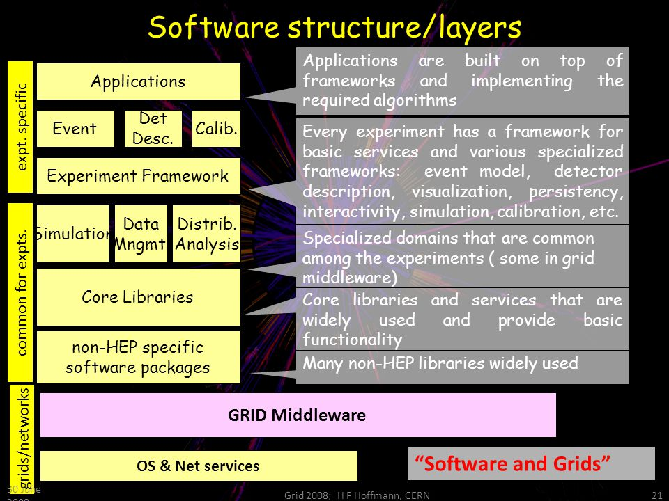 Software structure/layers non-HEP specific software packages Experiment Framework Event Det Desc. Calib. Applications Core Libraries Simulation Data M