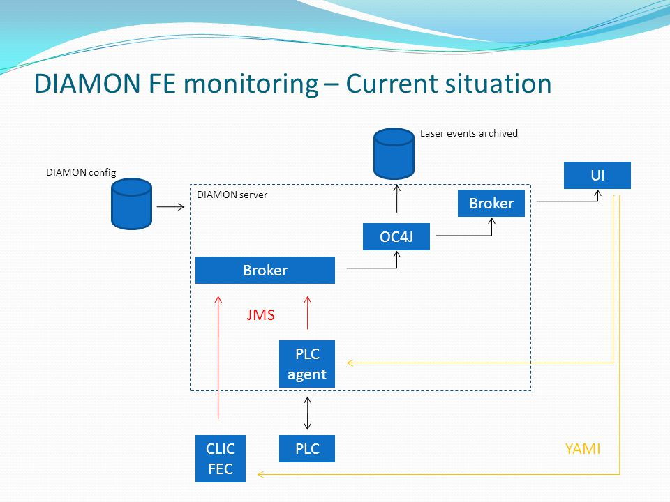 DIAMON FE monitoring – Current situation CLIC FEC PLC PLC agent Broker OC4J Broker UI JMS YAMI DIAMON server Laser events archived DIAMON config