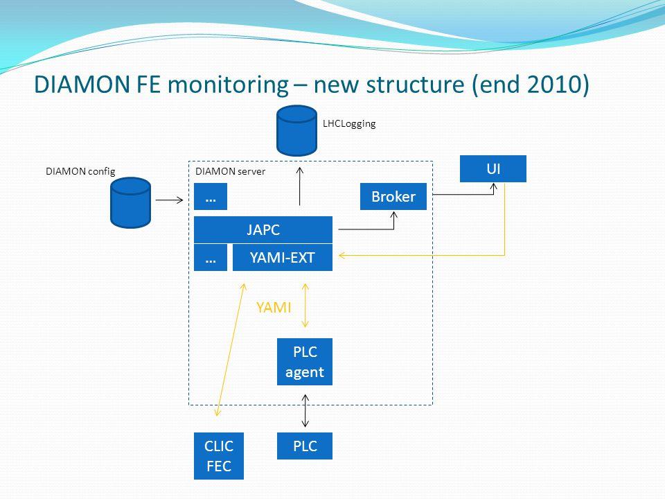 DIAMON FE monitoring – new structure (end 2010) CLIC FEC PLC PLC agent JAPC YAMI-EXT Broker UI YAMI DIAMON server LHCLogging DIAMON config … …