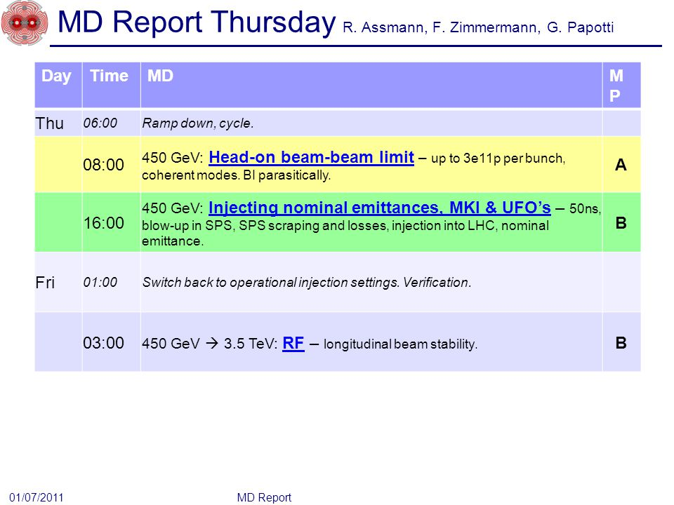 MD Report Thursday R. Assmann, F. Zimmermann, G.