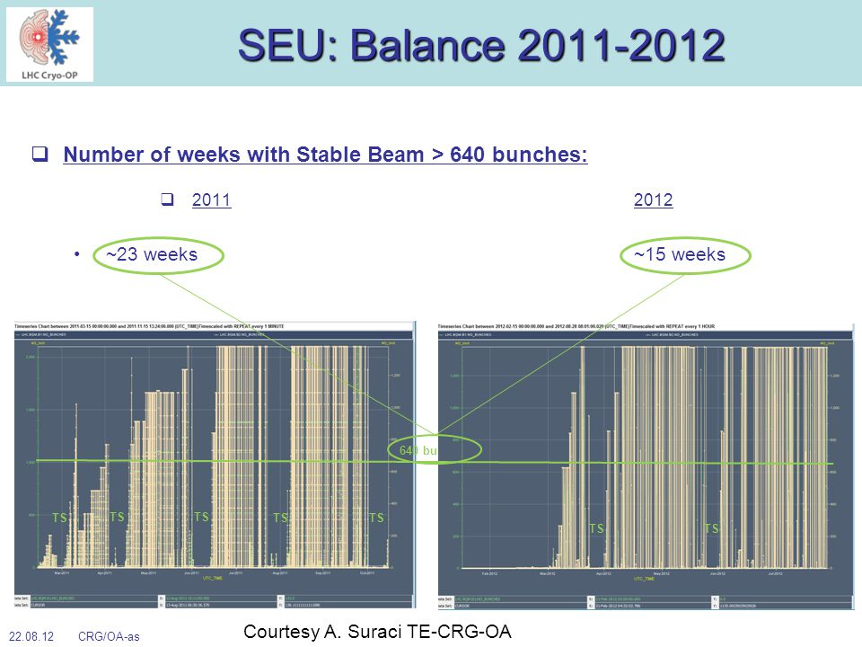 SEU: Balance 2011-2012 Number of weeks with Stable Beam > 640 bunches: 20112012 ~23 weeks ~15 weeks TS 22.08.12 CRG/OA-as 640 bunches TS Courtesy A.