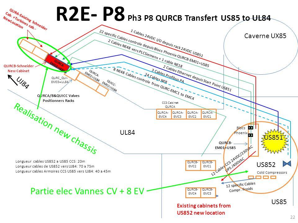 R2E- P8 Ph3 P8 QURCB Transfert US85 to UL84 QURCA- EMC1 QURCA/B&QUICC Valves Positionners Racks US85 QURCB- EM01=US85 Blocs Phoenix Caverne UX85 8 NE4