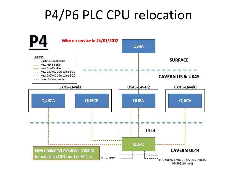P4/P6 PLC CPU relocation