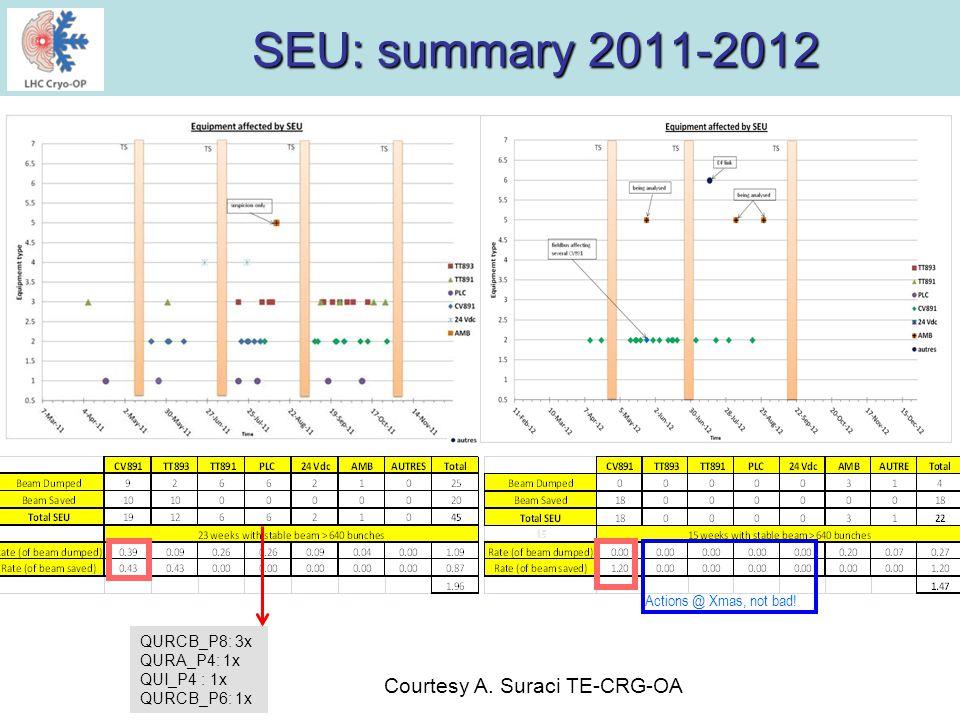 SEU: summary 2011-2012 Actions @ Xmas, not bad! Courtesy A. Suraci TE-CRG-OA QURCB_P8: 3x QURA_P4: 1x QUI_P4 : 1x QURCB_P6: 1x