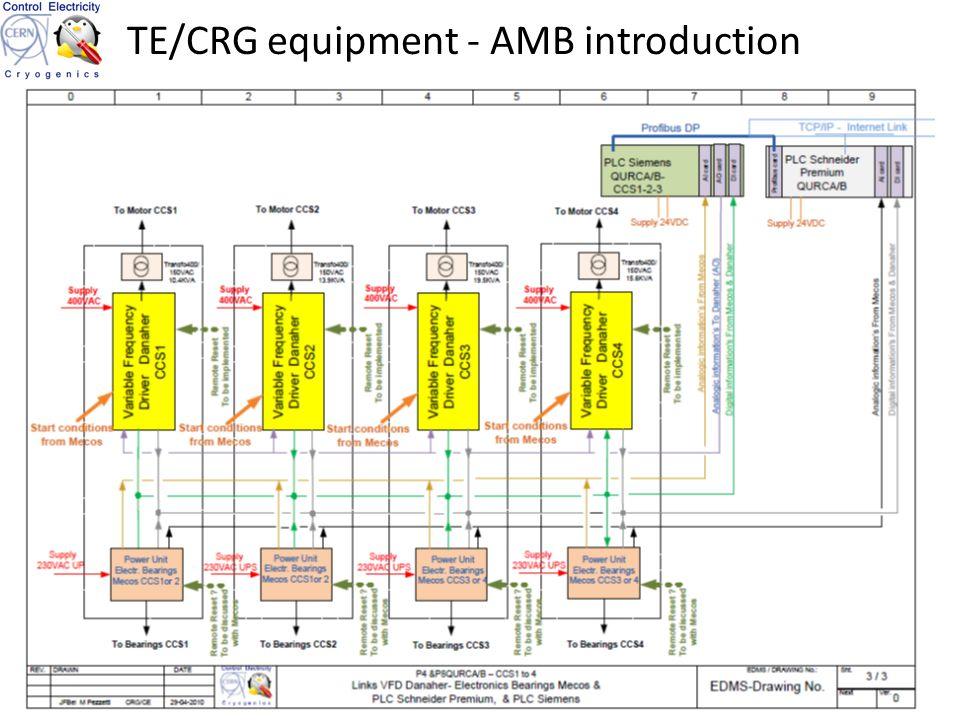 TE/CRG equipment - AMB introduction 7TECRGCE M.PEZZETTI
