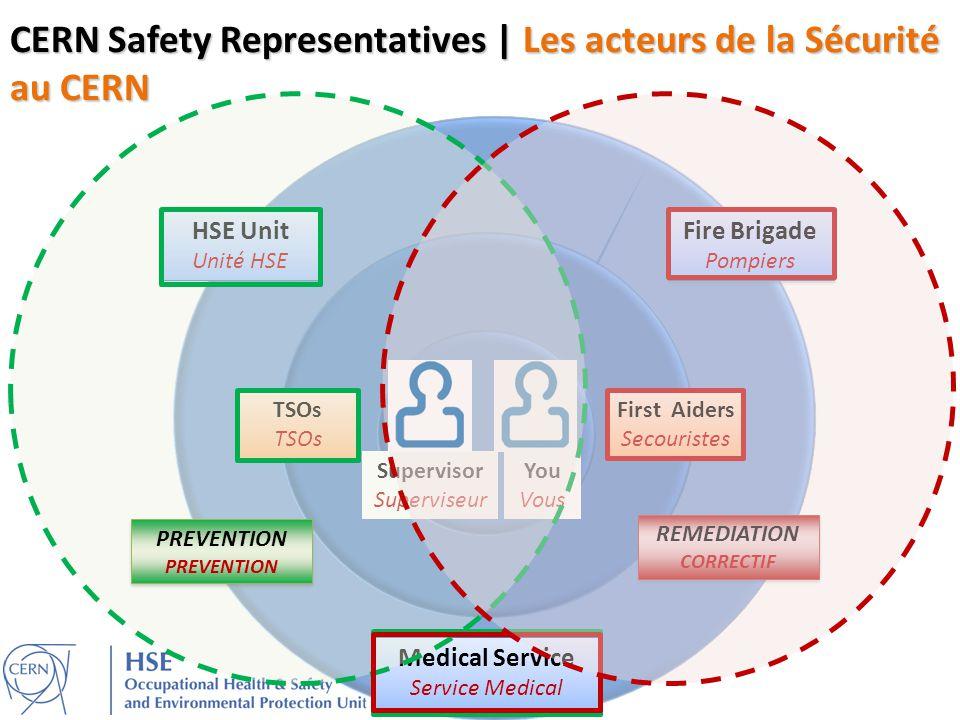 CERN Safety Representatives | Les acteurs de la Sécurité au CERN You Vous Supervisor Superviseur HSE Unit Unité HSE HSE Unit Unité HSE TSOs First Aide
