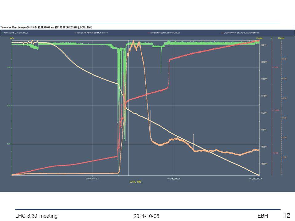 2011-10-05 LHC 8:30 meetingEBH 12
