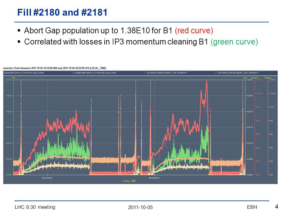 2011-10-05 LHC 8:30 meetingEBH 15