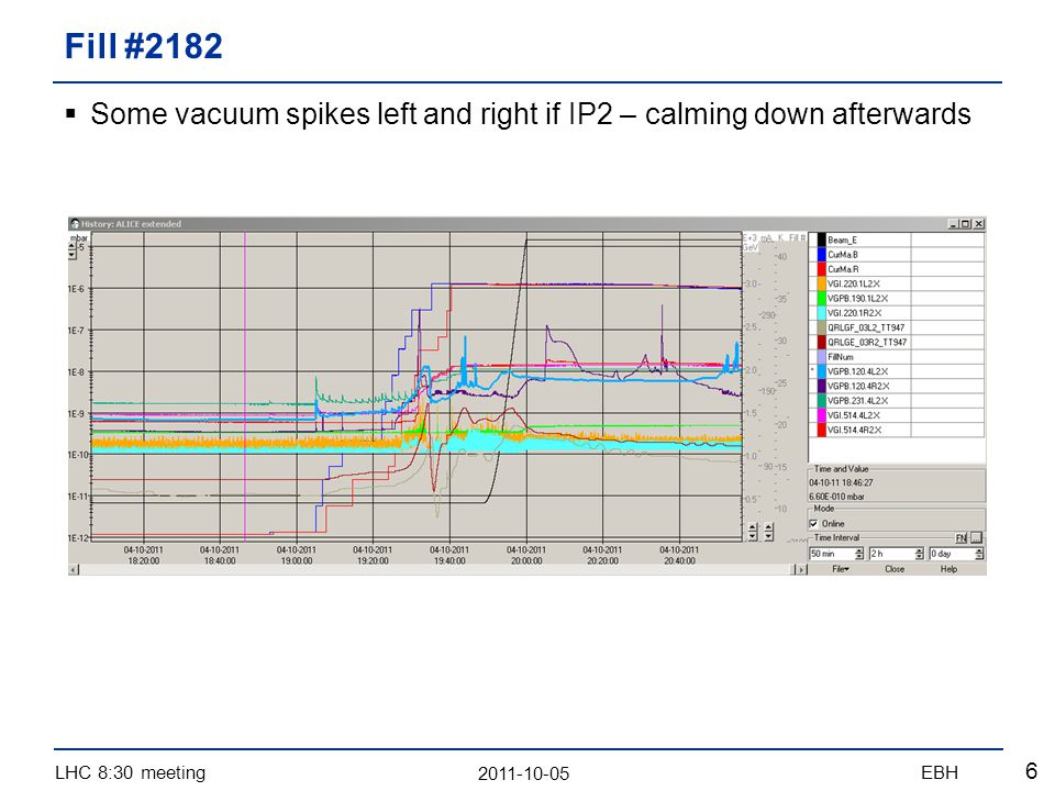 2011-10-05 LHC 8:30 meetingEBH 6 Some vacuum spikes left and right if IP2 – calming down afterwards Fill #2182