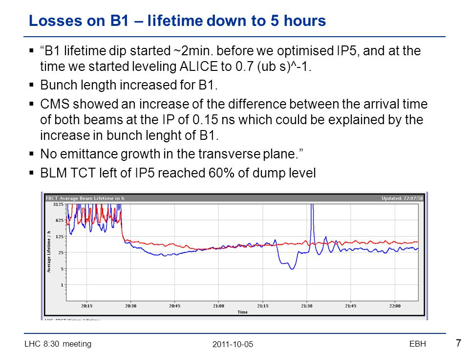 2011-10-05 LHC 8:30 meetingEBH 8 Philippe Baudrenghien: At the start of Fill 2182, Beam 1 experienced abrupt losses, with signs of debunching (abort gap population and bunch lengthening).