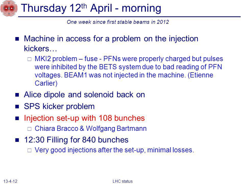 UFOs LHC status 13-4-12 MKI > 20% of dump threshold