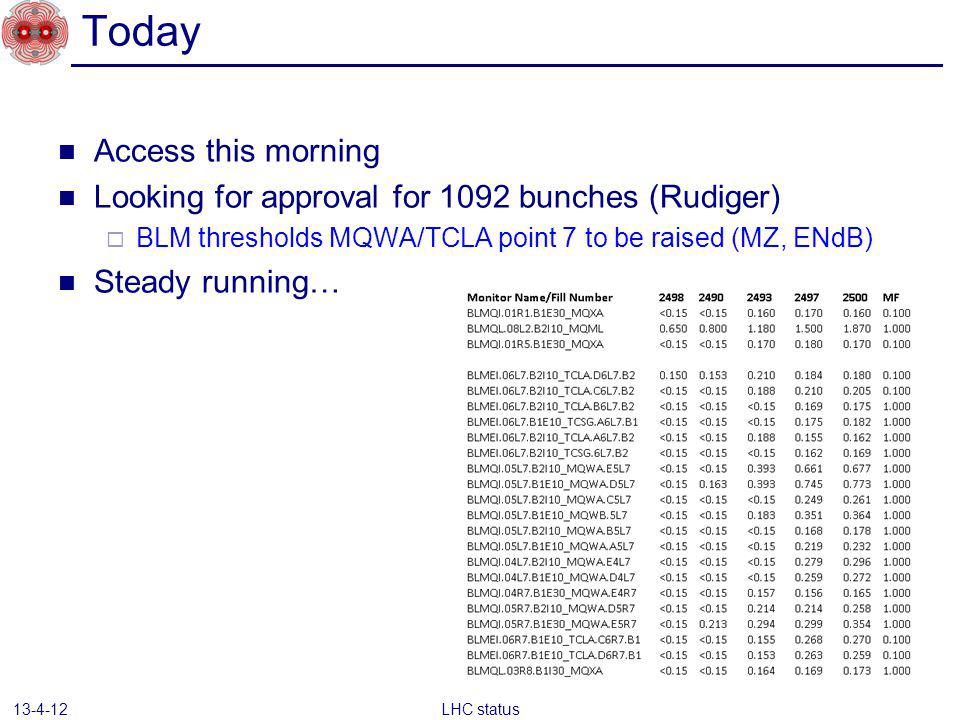 Today Access this morning Looking for approval for 1092 bunches (Rudiger) BLM thresholds MQWA/TCLA point 7 to be raised (MZ, ENdB) Steady running… LHC status 13-4-12