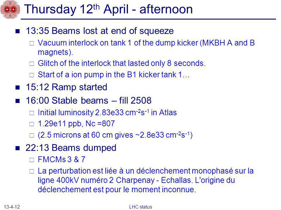 UFO – 92% dump threshold – this morning LHC status 13-4-12