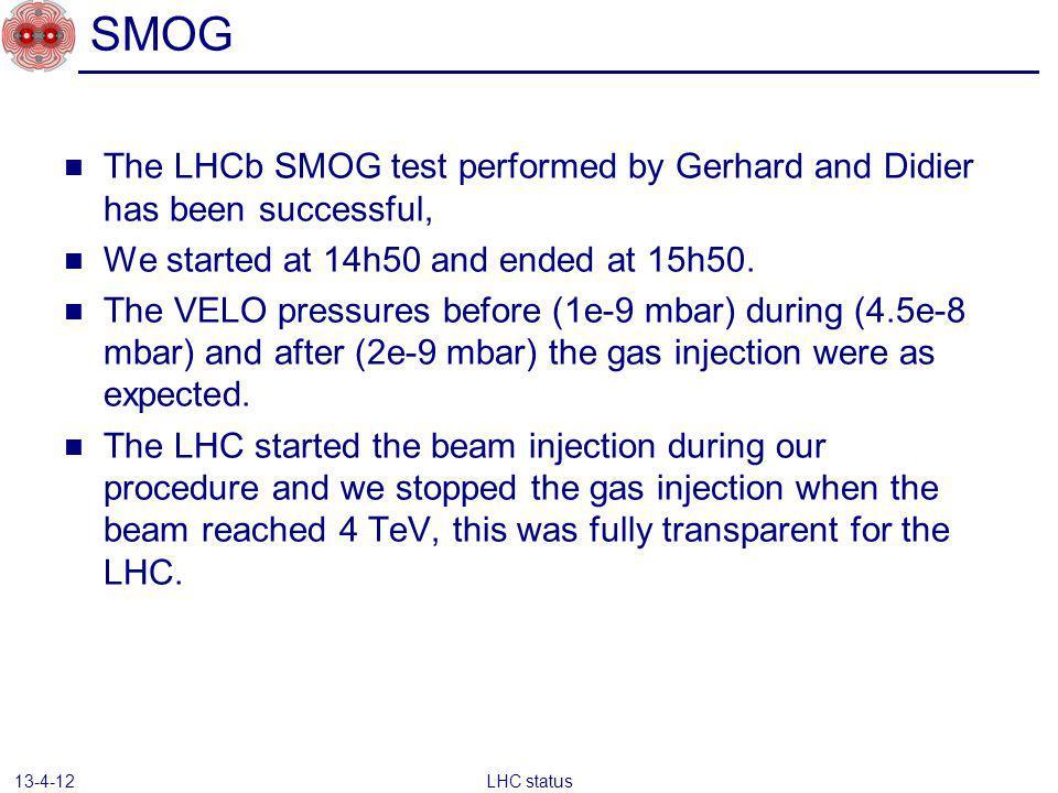 LHC status 13-4-12