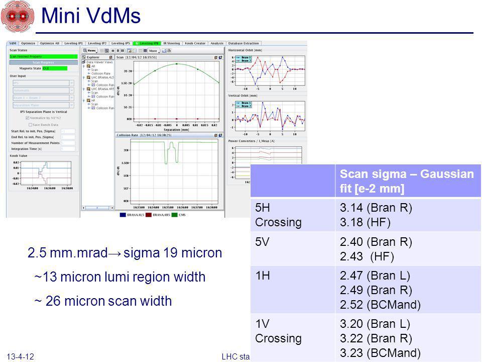 Mini VdMs LHC status 13-4-12 Scan sigma – Gaussian fit [e-2 mm] 5H Crossing 3.14 (Bran R) 3.18 (HF) 5V2.40 (Bran R) 2.43 (HF) 1H2.47 (Bran L) 2.49 (Bran R) 2.52 (BCMand) 1V Crossing 3.20 (Bran L) 3.22 (Bran R) 3.23 (BCMand) 2.5 mm.mrad sigma 19 micron ~13 micron lumi region width ~ 26 micron scan width