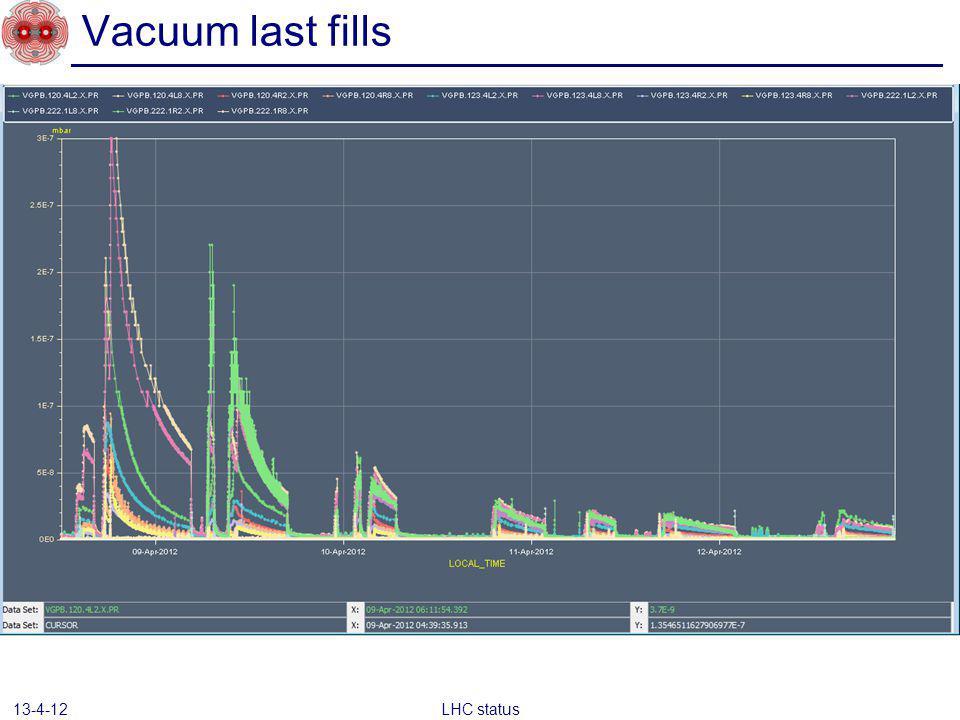 Vacuum last fills LHC status 13-4-12