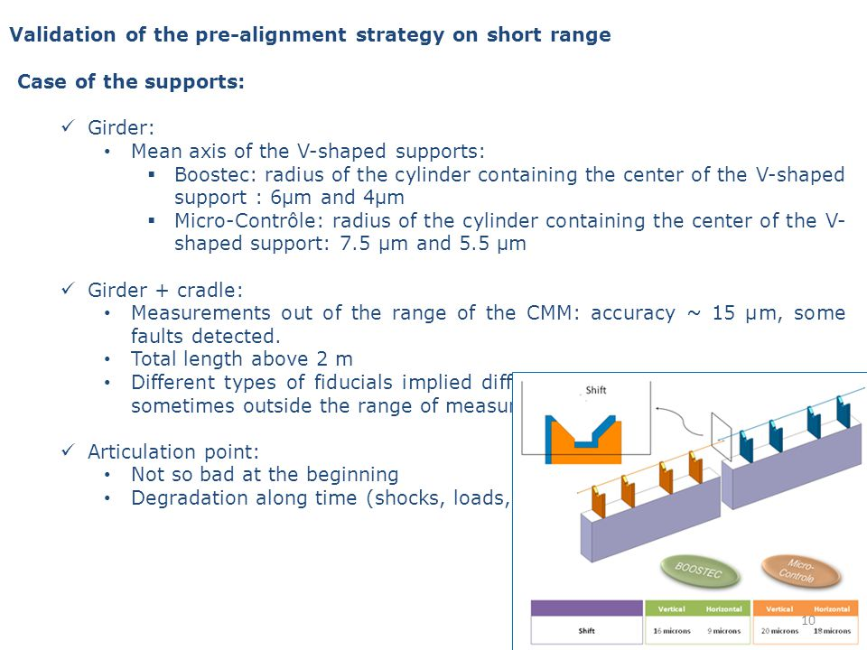 Case of the supports: Girder: Mean axis of the V-shaped supports: Boostec: radius of the cylinder containing the center of the V-shaped support : 6μm and 4μm Micro-Contrôle: radius of the cylinder containing the center of the V- shaped support: 7.5 μm and 5.5 μm Girder + cradle: Measurements out of the range of the CMM: accuracy ~ 15 µm, some faults detected.