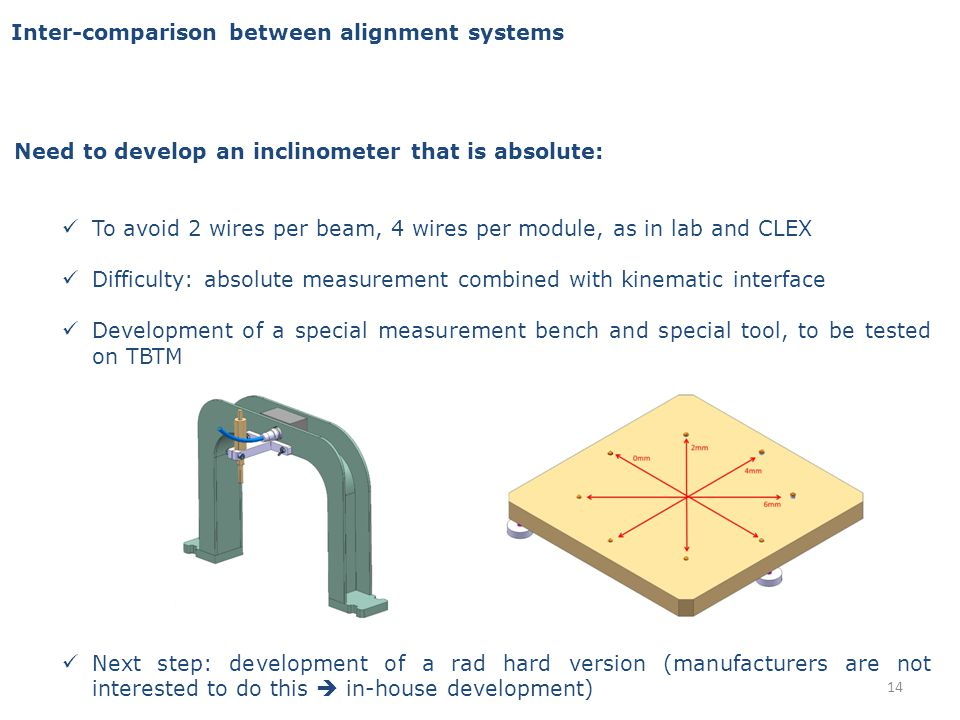 Inter-comparison between alignment systems Need to develop an inclinometer that is absolute: To avoid 2 wires per beam, 4 wires per module, as in lab and CLEX Difficulty: absolute measurement combined with kinematic interface Development of a special measurement bench and special tool, to be tested on TBTM Next step: development of a rad hard version (manufacturers are not interested to do this in-house development) 14
