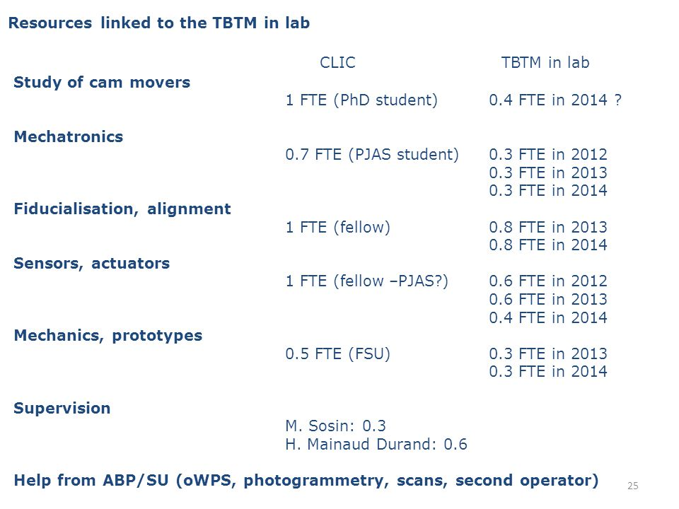 Resources linked to the TBTM in lab Study of cam movers 1 FTE (PhD student)0.4 FTE in 2014 .