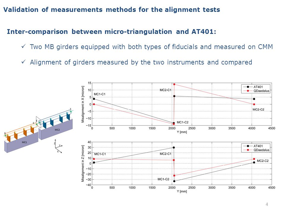 Validation of measurements methods for the alignment tests Other methods to be considered for the alignment tests: Photogrammetry This could be very interesting for thermal tests as it is very quick: a series of pictures is needed on site, then analysis can be performed far from the module.