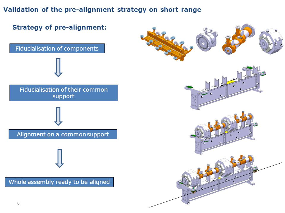 Budget of alignment errors Requirements: Budget of error: The zero of each component will be included in a cylinder with a radius of a few microns: 14 µm (RF structures & MB quad BPM) 17 µm (MB quad) 20 µm (DB quad) StepsASMB quad Achieved Zero of components to fiducials5 µm10 µm???.
