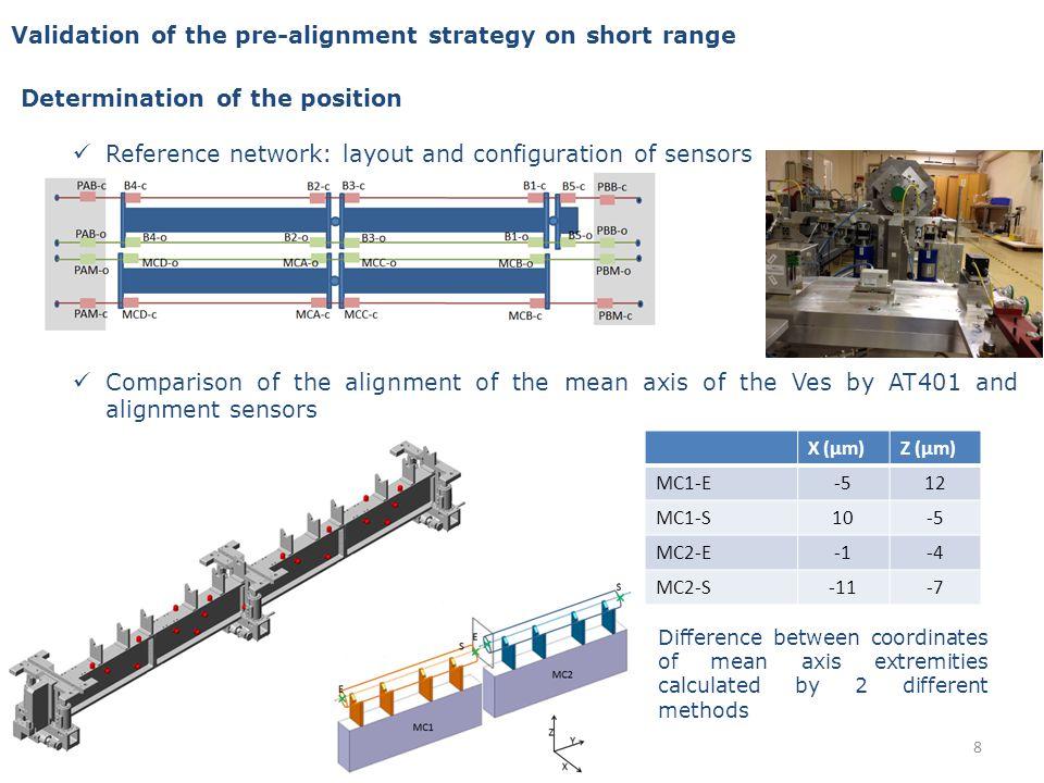 List of reports 1209967: Influence de linstallation des DB quad et PETS sur lalignement des poutres 1218458: Procédure de fiducialisation des 4 premières structures accélératrices et calendrier associé 1227067: Fiducialisation des 4 premières structures accélératrices: résultats et analyse 1233948: Fiducialisation du 2 ème stack TM0: résultats et analyse 1242279: 1 er et 2 ème stack TM0:alignement avant EBW, contrôle sur poutres après 1246581: Rattachement des plaques aux extrémités de la maquette CLIC 1247059: Test T-Scan CS 1257114: Mesures de la maquette avant RFN 1273476: Rapport de test à réception du bras Romer Multi Gage 12/12/12 1308072: Dimensional control and fiducialisation of DB girder (Epucret) for the TM1 of the lab 1308123: Influence of different factors on the mock-up (connection between the different components and thermal test) 1308128: Control of the position of the components during the assembly steps 1308603: Tests des nouveaux supports photogrammétriques 1309127: Tests des nouveaux supports 1.5 amagnétiques aux aimants amovibles 1322106: ZTS linear actuators test report 1325401: Historique des décalages des points darticulation sur la maquette test module 1325402: Variations des lectures des capteurs lors du changement de température de la maquette du test module 1325403: Impact du vide sur lalignement de la maquette CLIC Test Module 1325404: Test de contrainte lié aux connexions entre le MB et le DB de la maquette CLIC test module 29