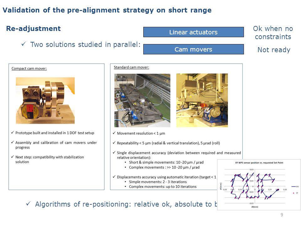 Re-adjustment Two solutions studied in parallel: Algorithms of re-positioning: relative ok, absolute to be tested Linear actuators Cam movers Ok when no constraints Not ready Validation of the pre-alignment strategy on short range 9