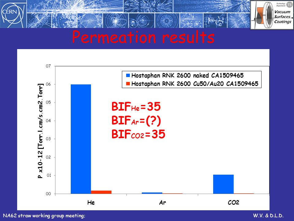 Permeation results NA62 straw working group meeting;W.V. & D.L.D.