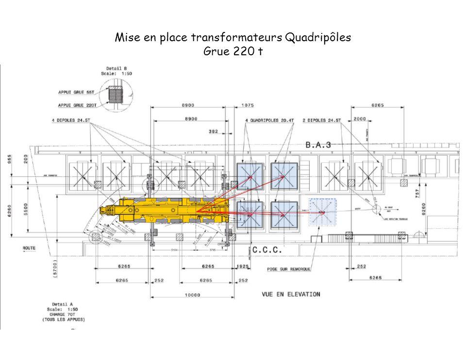 Mise en place transformateurs Quadripôles Grue 220 t