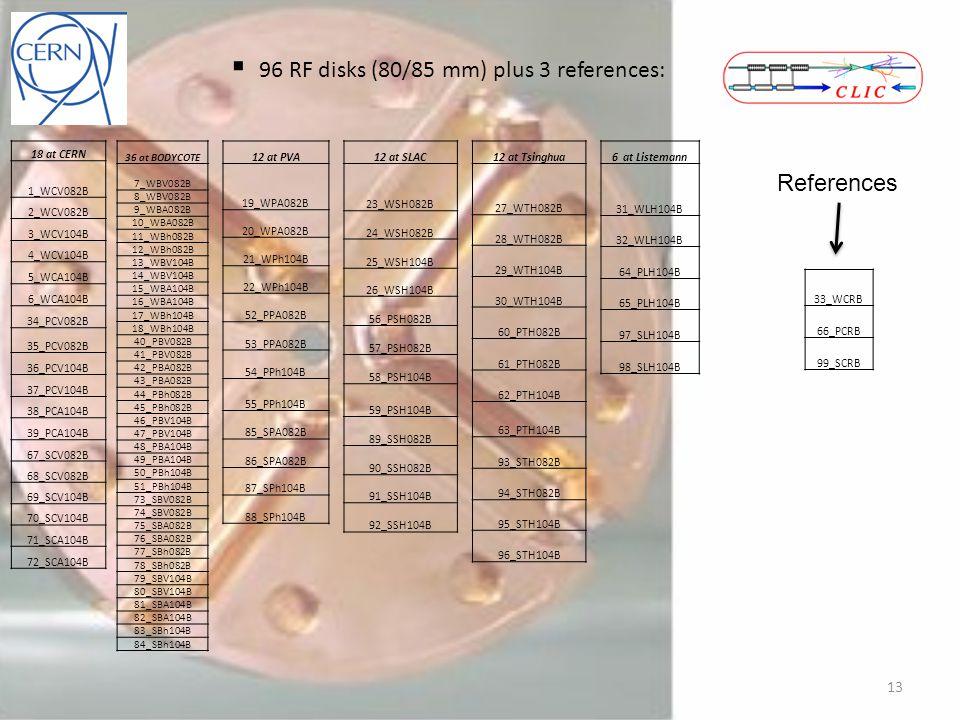 18 at CERN 1_WCV082B 2_WCV082B 3_WCV104B 4_WCV104B 5_WCA104B 6_WCA104B 34_PCV082B 35_PCV082B 36_PCV104B 37_PCV104B 38_PCA104B 39_PCA104B 67_SCV082B 68