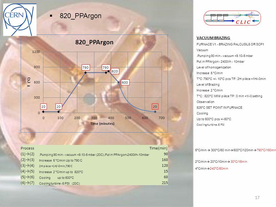 820_PPArgon VACUUM BRAZING FURNACE V1 - BRAZING PALCUSIL5 OR SCP1 Vacuum.Pumping 90 min - vacuum <9.10-5 mbar Put in PPArgon - 2400l/h - 10mbar Level