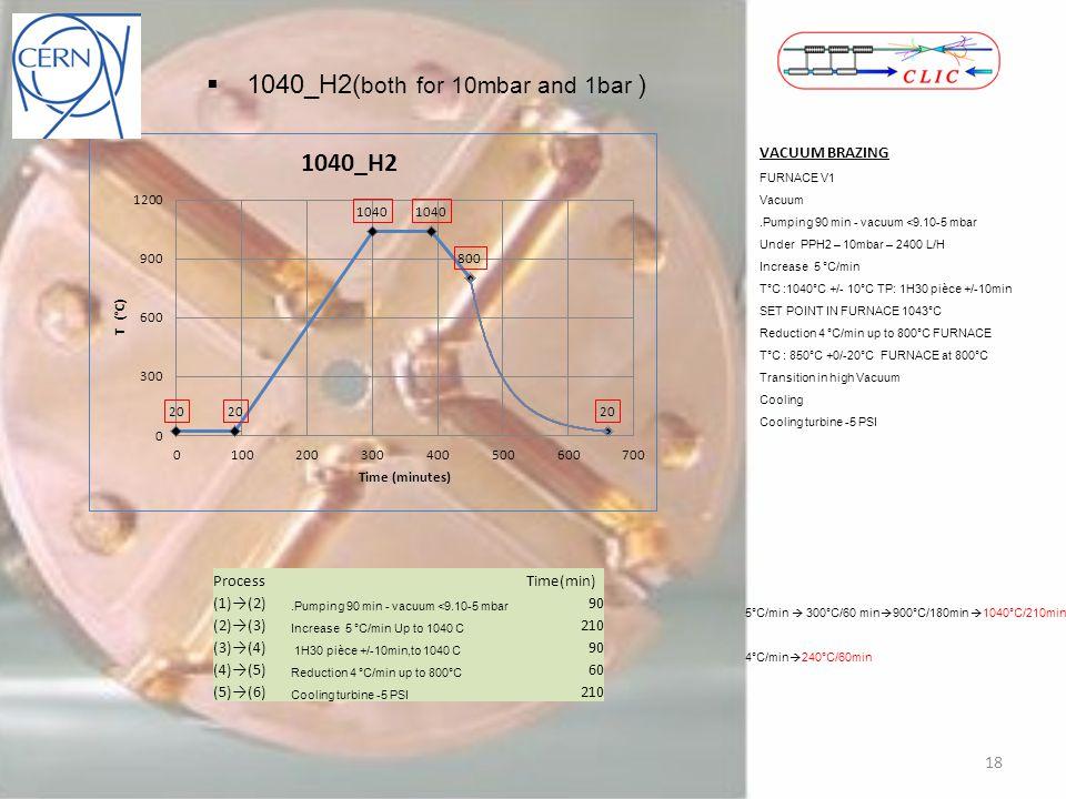 1040_H2( both for 10mbar and 1bar ) VACUUM BRAZING FURNACE V1 Vacuum.Pumping 90 min - vacuum <9.10-5 mbar Under PPH2 – 10mbar – 2400 L/H Increase 5 °C