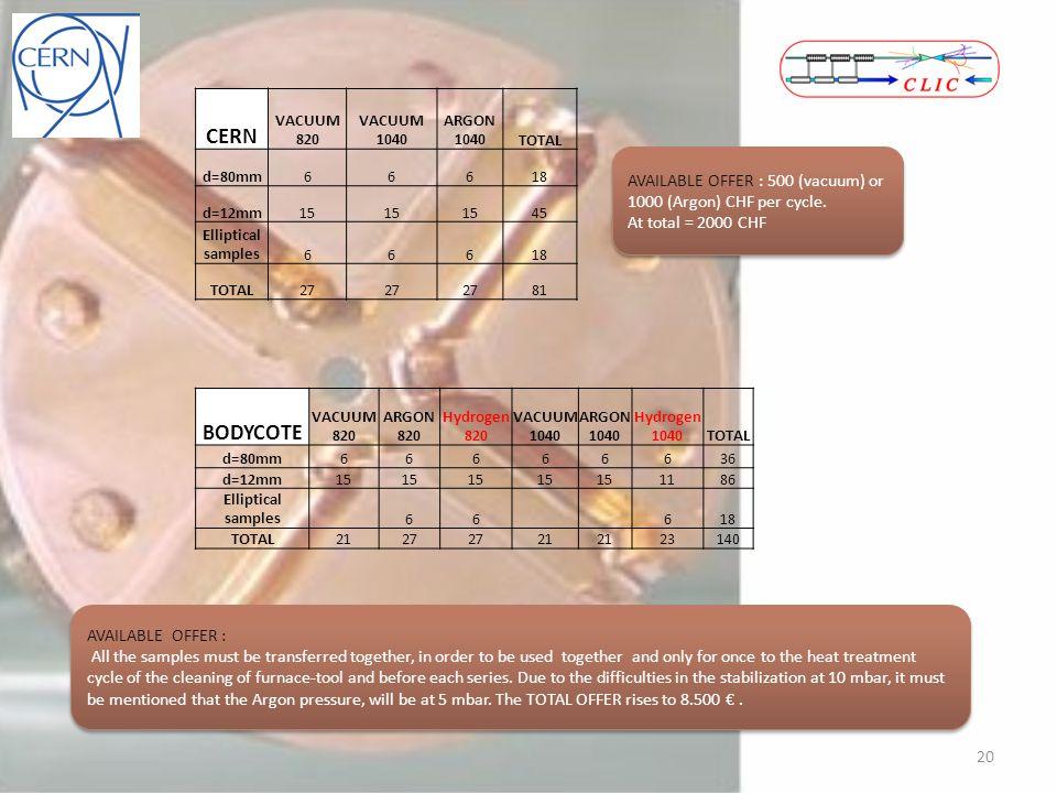 CERN VACUUM 820 VACUUM 1040 ARGON 1040TOTAL d=80mm66618 d=12mm15 45 Elliptical samples66618 TOTAL27 81 20 BODYCOTE VACUUM 820 ARGON 820 Hydrogen 820 V