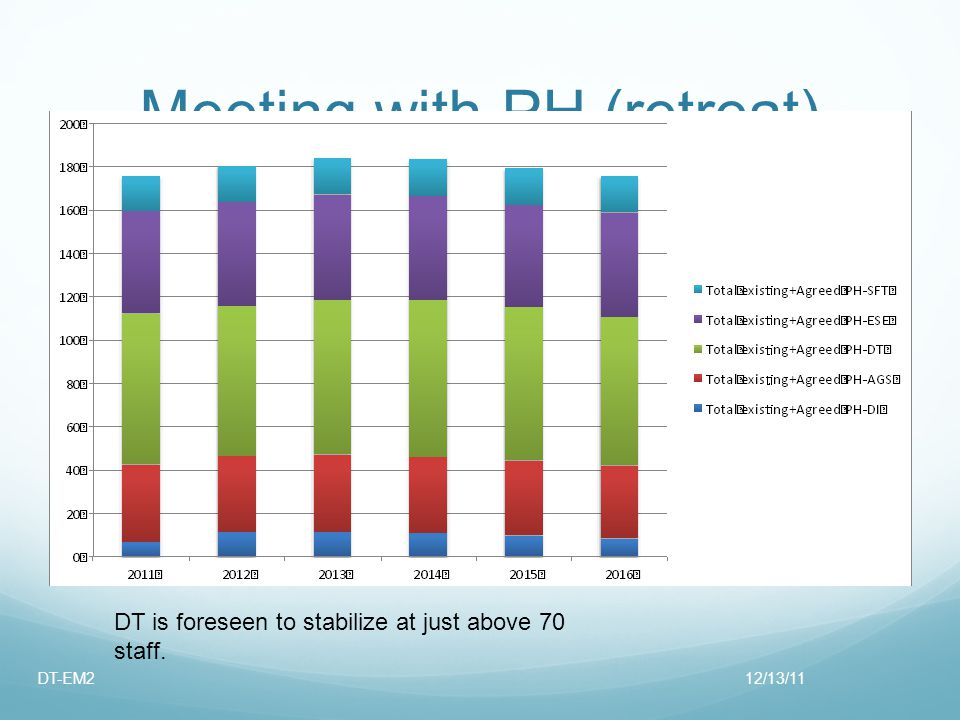 Meeting with PH (retreat) DT is foreseen to stabilize at just above 70 staff. 12/13/11DT-EM2