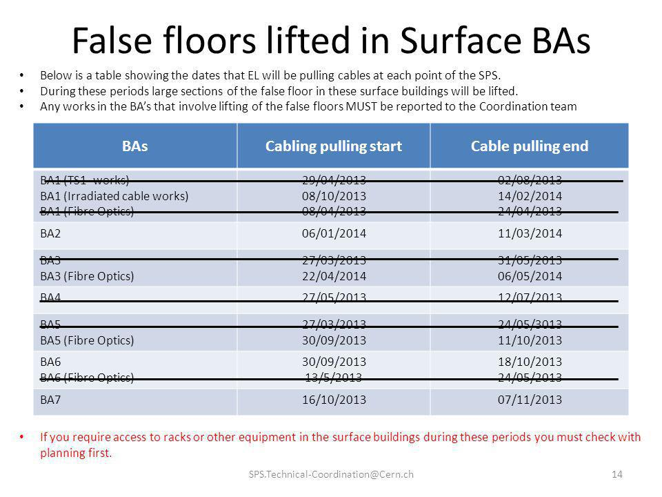 False floors lifted in Surface BAs BAsCabling pulling startCable pulling end BA1 (TS1- works) BA1 (Irradiated cable works) BA1 (Fibre Optics) 29/04/20